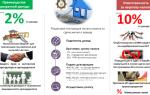 Срок аренды квартиры без налогов — можно ли сэкономить на налоге