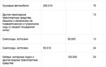 Транспортный налог в волгограде и области на 2019 год