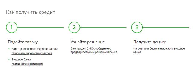 Сравнить лучшие кредиты на 5000000 рублей без залога на сайте.