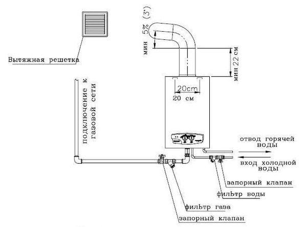 Как установить в частном доме газовую колонку - порядок действий