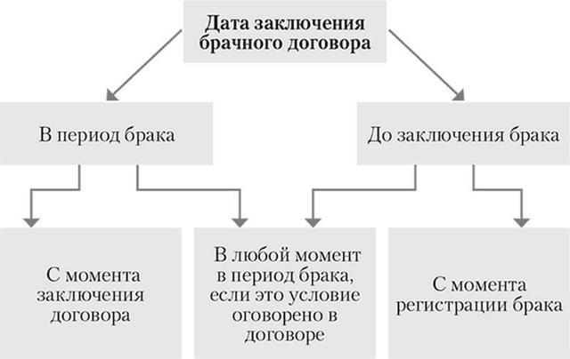 Как составить брачный договор и какой образец выбрать в качестве примера