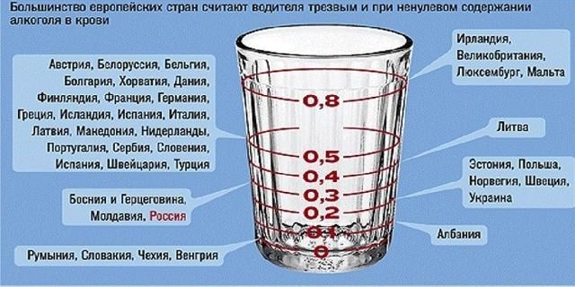 Таблица вывода алкоголя из организма