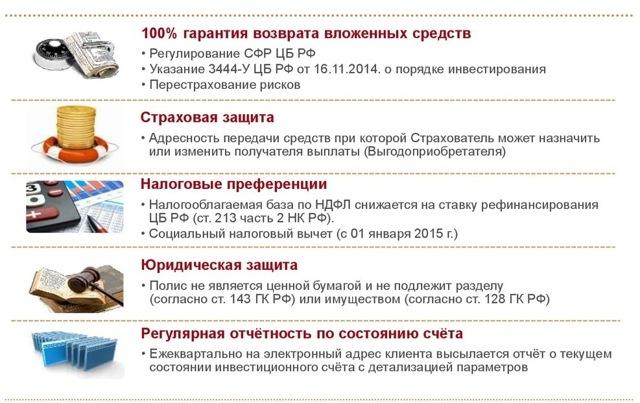 Что такое инвестиционное страхование жизни в России