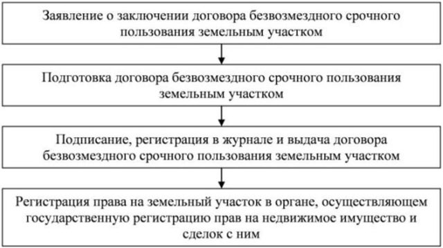 Особенности оформления договора безвозмездного пользования землей