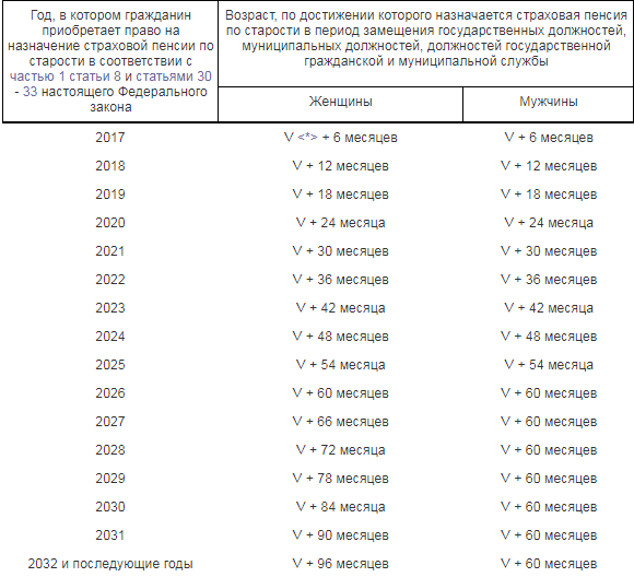 Повышение пенсионного возраста в России: поднимут или нет