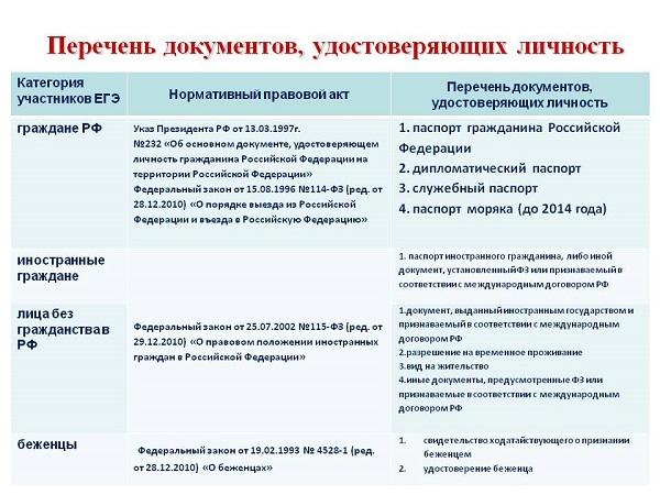 Документы, удостоверяющие личность гражданина РФ: список 2019