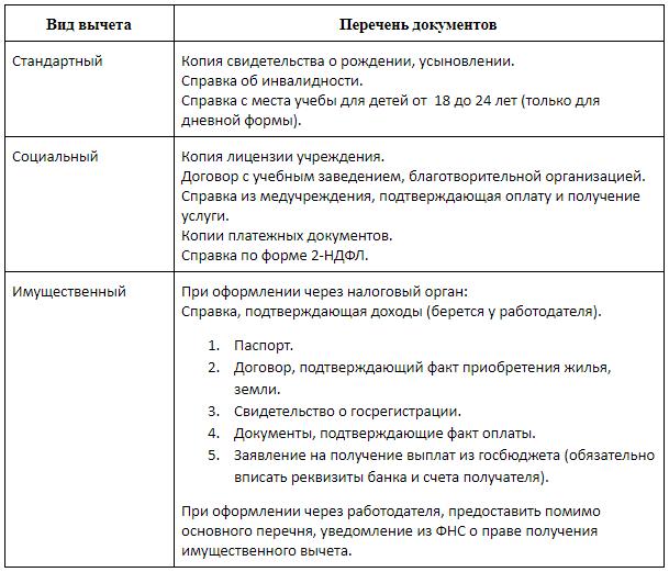 Документы для налогового вычета на лечение в 2017-2019 году