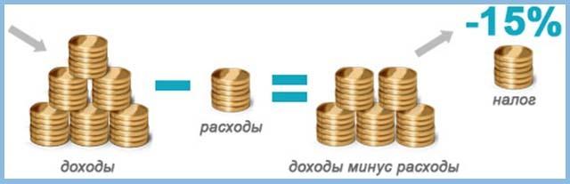 Профессиональные налоговые вычеты - алгоритм получения