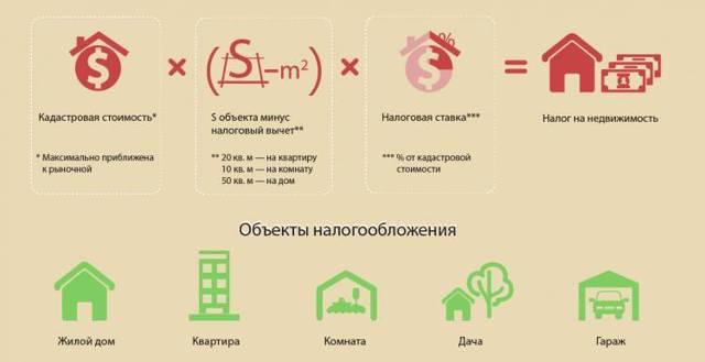 Как рассчитать налог на недвижимость в Российской Федерации