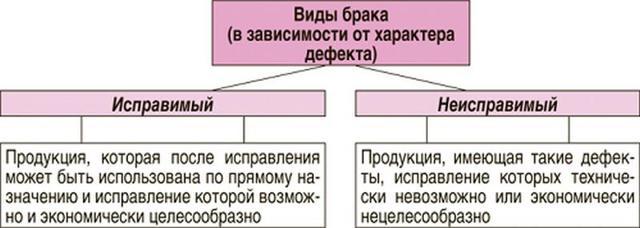 Бракованный торав определение