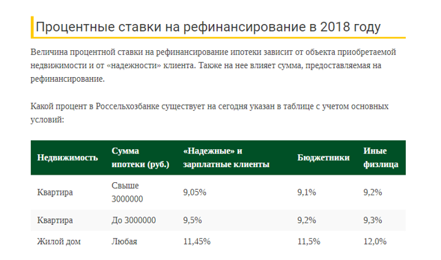 Рефинансирование ипотеки - самые низкие ставки банков в 2019 году