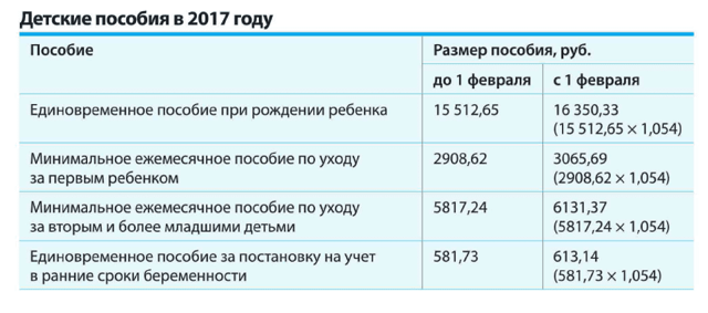 Как рассчитать пособие по уходу за ребенком до 1.5 лет в 2019 году