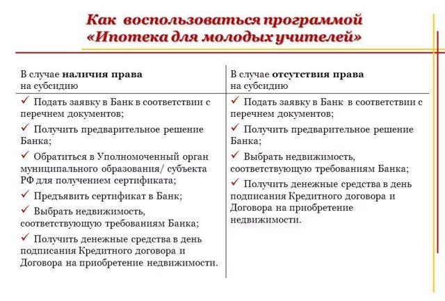 Ипотека для молодых учителей в 2019 году в России