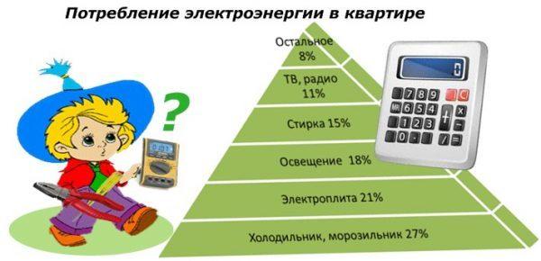 Как экономить электроэнергию в квартире