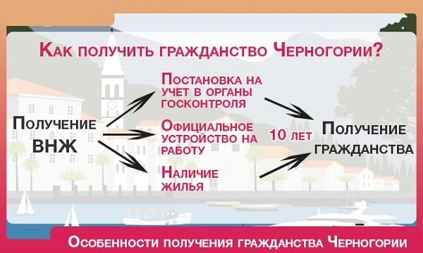 Гражданство Черногории для россиян: нюансы получения
