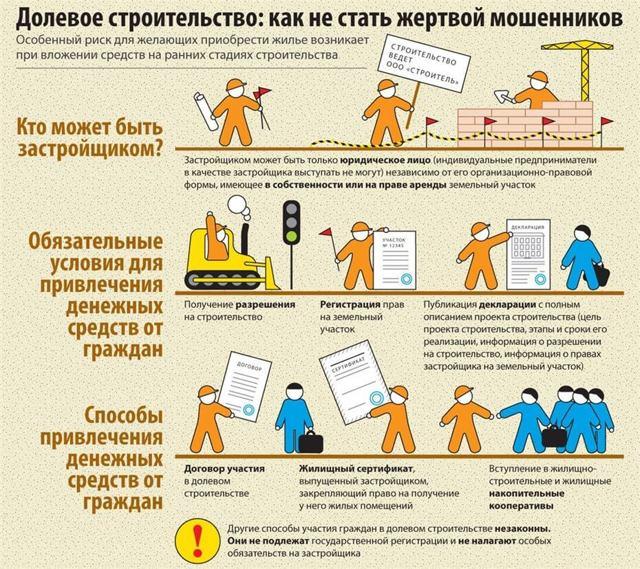Предварительный договор уступки прав по договору долевого участия: как заключить, заплатить аванс и расторгнуть
