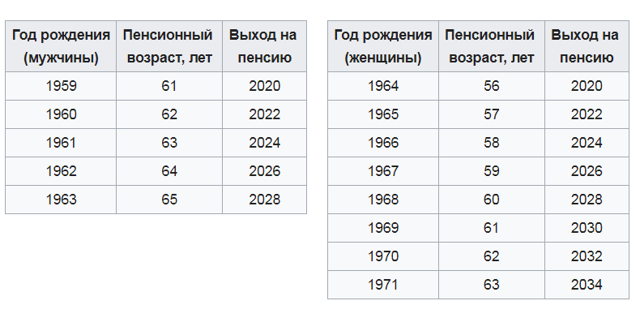 Таблица перехода на новый пенсионный возраст по годам и нюансы реформы