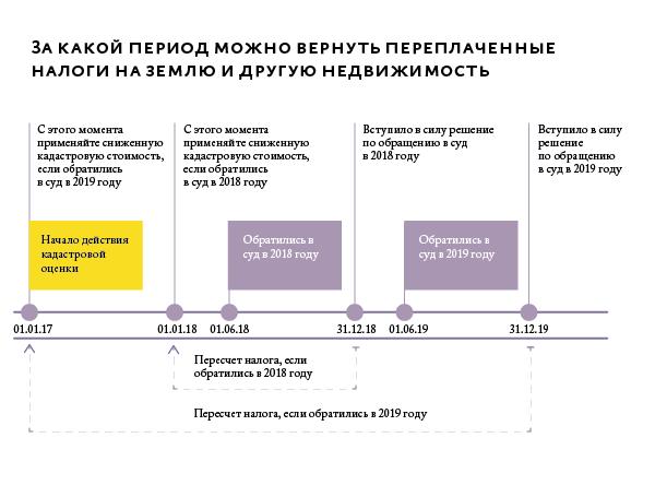 Определение кадастровой стоимости земельного участка в 2019 году