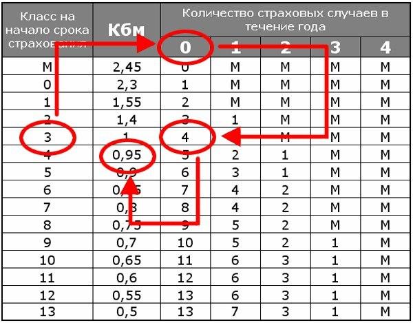 Таблица КБМ ОСАГО 2020 — расчет коэффициента бонус малус