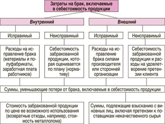 Бракованный товар: порядок определения и возврата