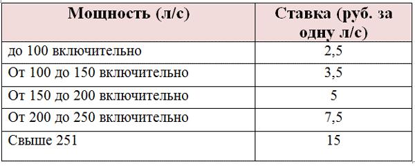 Налог на авто для физических и юридических лиц в 2019 году