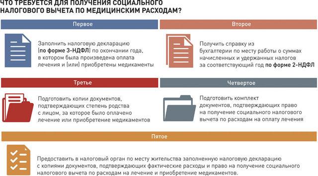 Документы для налогового вычета за лечение в 2019 году