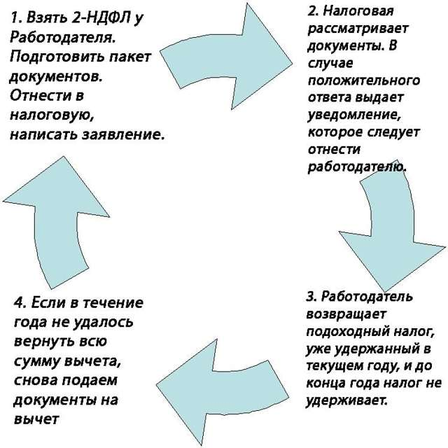 Русфинанс банк кредиты процентная ставка