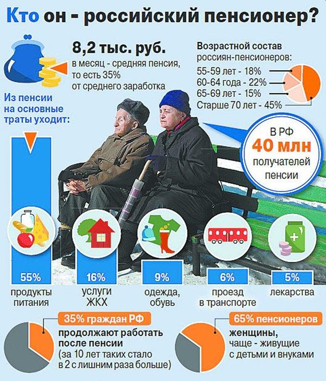 Пенсии в России: средний размер и порядок его определения