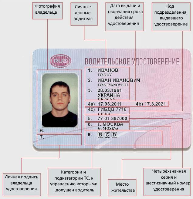 Новые водительское удостоверение описание категорий