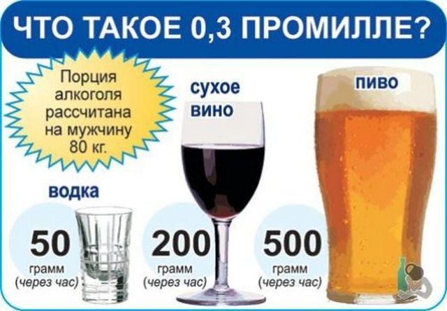 Сколько промилле в бутылке пива и сколько оно выветривается
