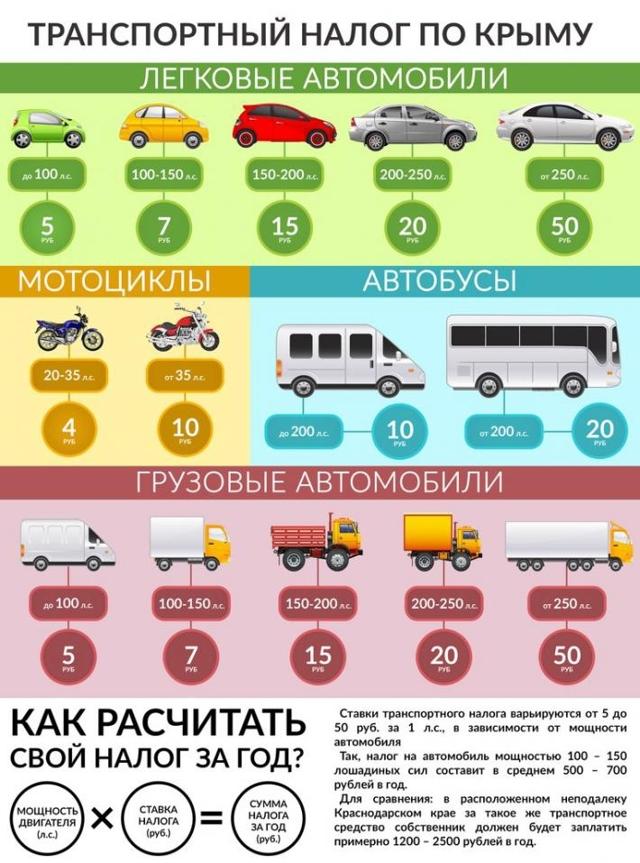 Транспортный налог в Крыму на 2019 год: изменения и ставка