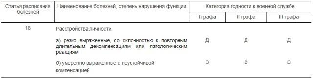 Расшифровка статей в военном билете: 18б, 14б, 62, 13, 20б и другие