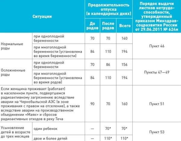 Выплата декретных в 2019 году: оформление и сроки выплаты