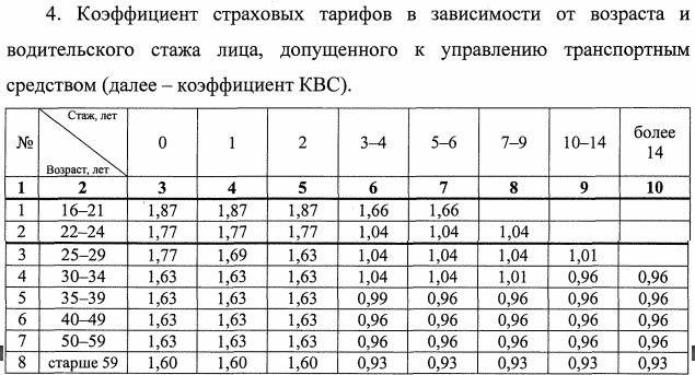 Таблица КБМ 2019 гожа: расчет класса бонуса малуса водителя