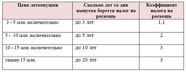 Ставки транспортного налога в Москве на 2019 год