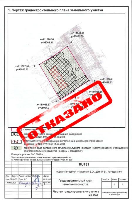Последовательность составления градостроительного плана земельного участка