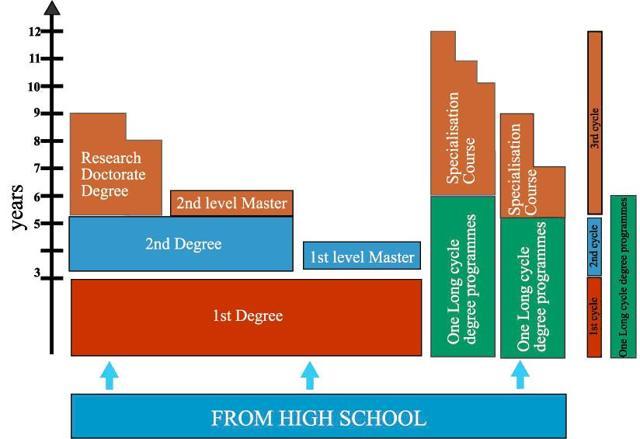 Обучение в Италии: структура образования и стоимость