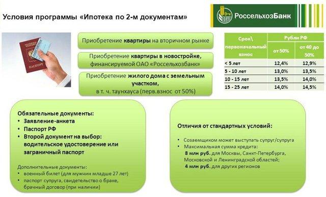 онлайн заявка на ипотеку во все банки без первоначального взноса новосибирск налоговая 5 брянск начальник