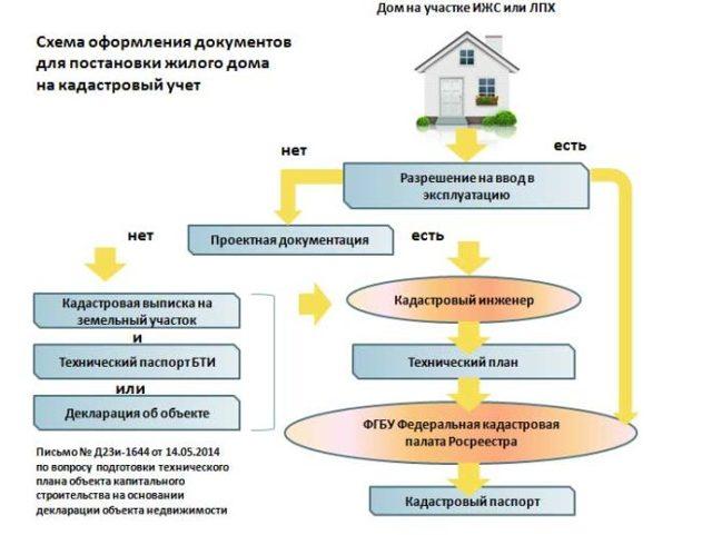 Приватизация садового участка - пошаговая инструкция на 2019 год