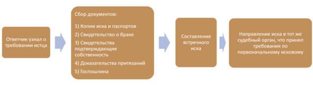 Особенности встречного иска о разделе имущества в разных ситуациях