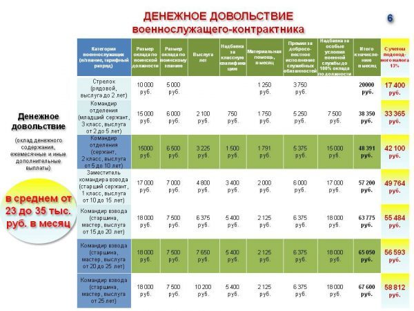 Зарплаты и льготы при контрактной службе на 2019 год