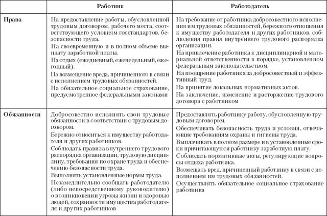 Трудовое право: его объекты, субъекты и содержание