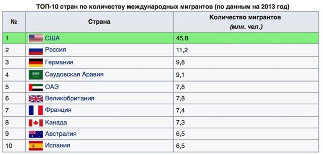 Трудовая миграция в России: особенности процесса