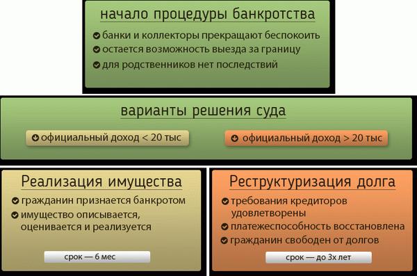 Сбербанк кредиты онлайн калькулятор