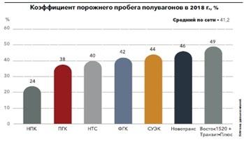 РЖД оценивают профицит полувагонов в 60 тыс. единиц