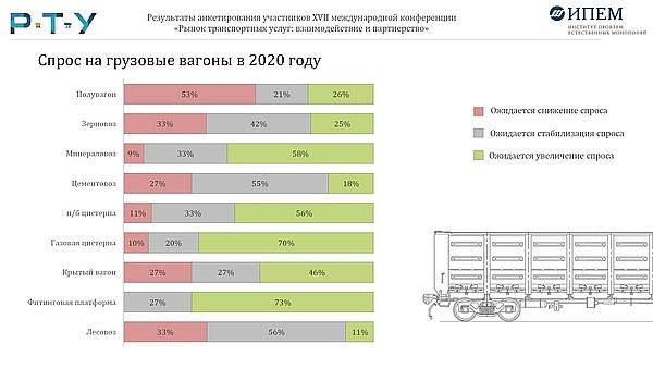 В РЖД оценили рост объема погрузок на 2020 год